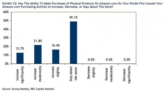Has the Ability to Make Purchases of Physical Products On Amazon On Your Kindle Fire Caused Your Amazon Purchasing Activity To Increase, Decrease or Stay About The Same