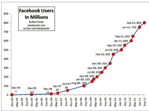 Facebook Users in Millions - Dec 2004 through Sep 2011 - Ben Foster - twitterdotcom-benfoster