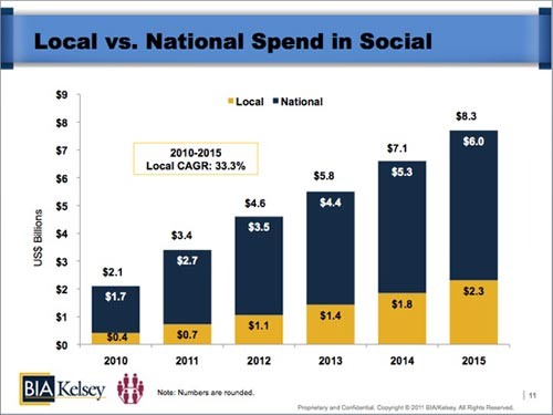 Social Media Ad Spending - Local Versus National - 2010-2015 - BIA Kelsey