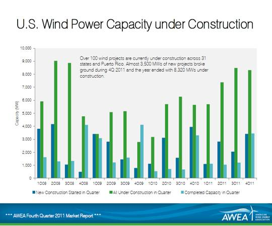 U.S. Wind Power Capacity Under Construction By Quarter - 2008 through 2011 - AWEA