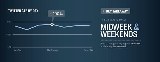 Twitter CTR by Day - Best Days To Tweet Are Midweek and Weekends - kissmetrics