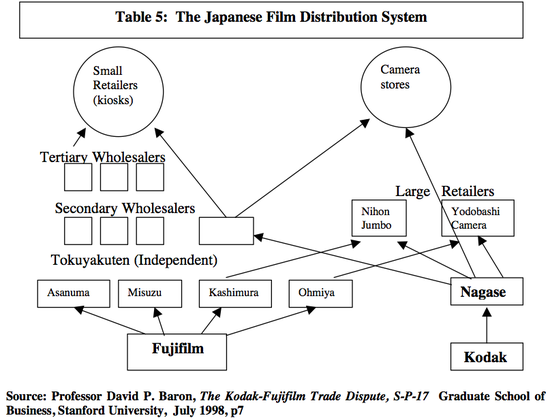 The Japanese Film Distribution System