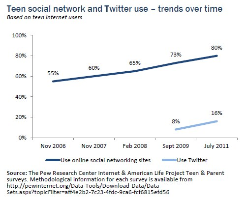 Teen social network and Twitter use - trends over time - The Pew Research Center Internet & American Life Project Teen & Parent surveys - July 2011