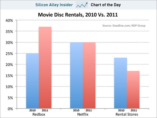 Redbox, Not Netflix, Is The Nation's Largest DVD Movie Renter - Business Insider - Jan 30, 2012