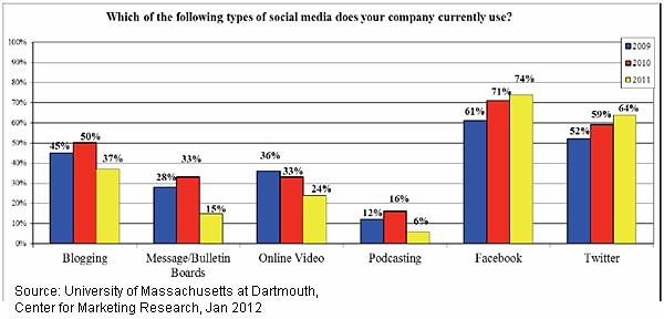 Social Media Use by Channel - UMass at Dartmouth, Center for Marketing Research - Jan 2012