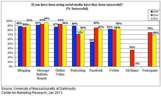 Success Rate of Social Media by Channel - Years 2009 through 2011 - UMass at Dartmouth, Center for Marketing Research - Jan 2012