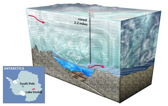 Cross-section drawing showing the location of Lake Vostok, 2.2 miles below the Antarctic Ice Cap