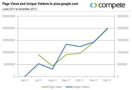 Page Views and Unique Visitors to Google+ - Jun 2011 through Dec 2011 - Compete