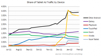 IPad vs Amazon Kindle Fire Ad Traffic Market Share - RKG - February 7, 2012