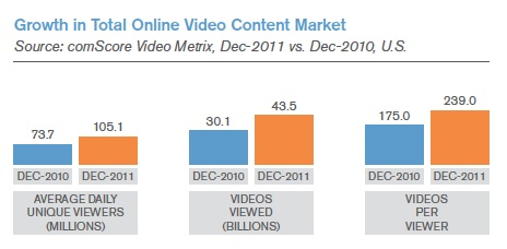 Growth in Total Online Video Content Market - Dec 2010 vs Dec 2011 - comScore Video Metrix - Dec 2011