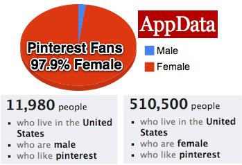 Pinterest Fans are 97.9 percent female says AppData