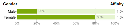 Pinterest Demographics by Gender - Nov 2011 - Reddit