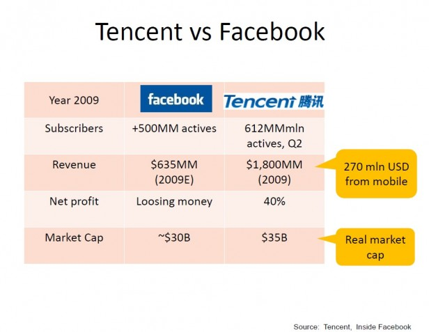 Tencent vs Facebook - December 2009