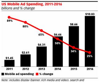 US Mobile Advertising Market - 2011 through 2016 - eMarketer - Jan 2012