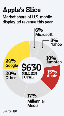 Apple's Market Share of the U.S. Mobile Display Ad Market by Revenue in 2011 - IDC Research - December 2011