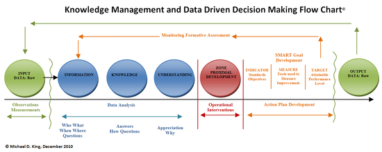Knowledge Management and Data Driven Decision-Making Flowchart