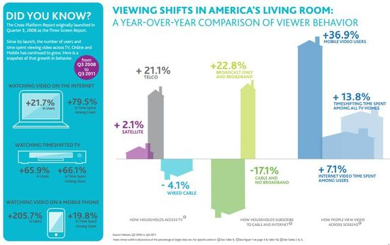 Viewing Shifts in America's Living Room - 2011 vs 2010 Comparison by Media Channel Source