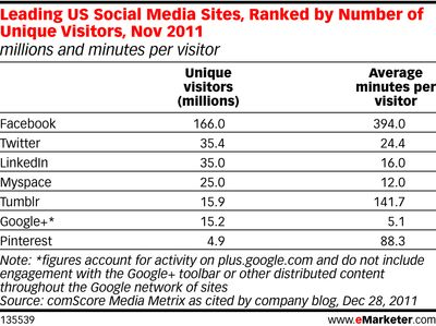 Leading US Social Media Sites, Ranked by Number of Unique Visitors, Nov 2011 - eMarkter - December 28, 2011