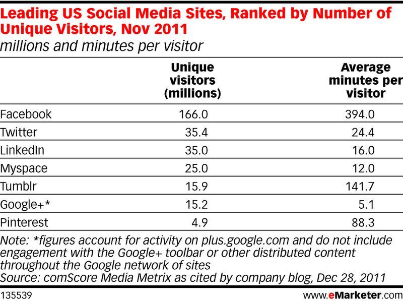 Leading US Social Media Sites, Ranked by Number of Unique Visitors, Nov 2011 - eMarkter - December 28, 2011