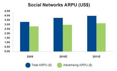 Social Networks Average Revenue Per User (US$) - 2009-2011 Estimated - Deloitte - Mar 2011