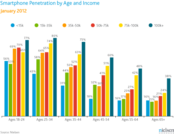 Smartphone Penetration by Age and Income - Nielsen - January 2012