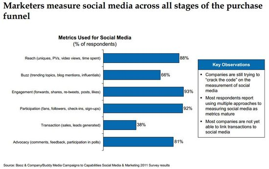 Metrics Used To Measure Social Media Across The Sales Funnel