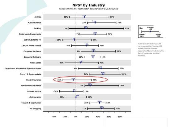 Satmetrix Net Promoter Score by Industry