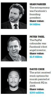 Top Facebook Stockholders by IPO Valuation 2
