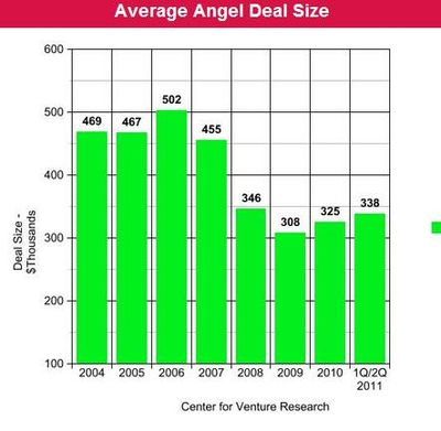 Average Angel Deal Size - 2004 through 2011 (First Half of Year) - Center for Venture Research UNH