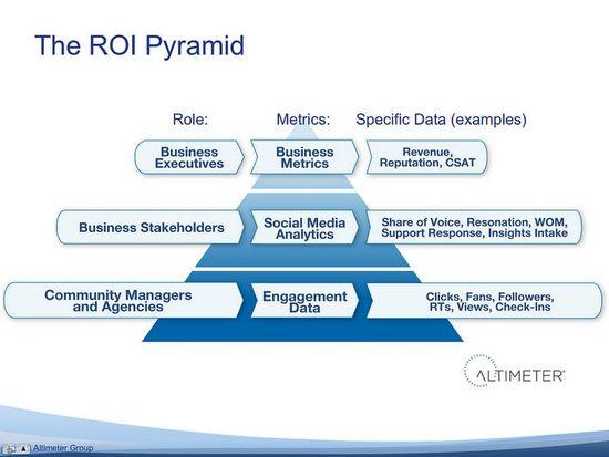 The ROI Pyramid