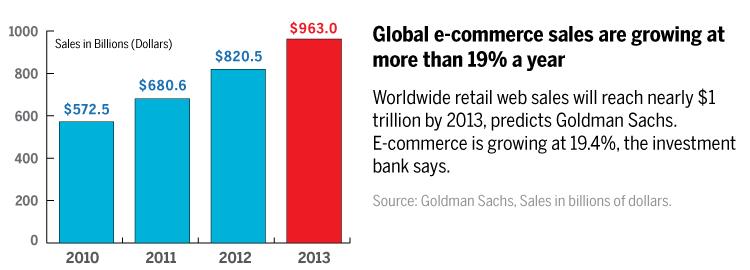 Global eCommerce Sales - 2010 through 2013 Forecasted - Goldman Sachs