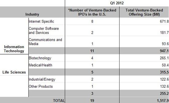 Venture-Backed IPO Industry Breakdown - Thomson Reuters and NVCA