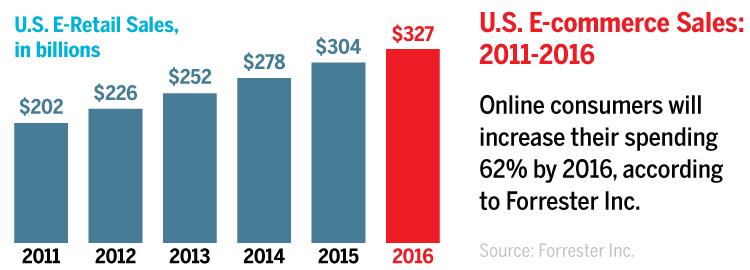U.S. eCommerce Sales - 2011 through 2016 - Forrester Inc