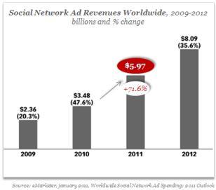 Worldwide Social Network Ad Revenues - In billions - 2009 through 2012 - eMarketer, Nov 2011