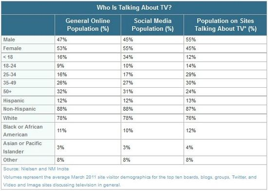 Who Is Talking About TV - Nielsen and NM Incite - March 2011