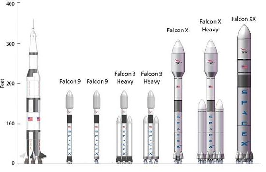 Various configurations of SpaceX's Falcon 9 rocket