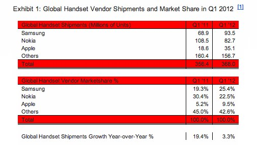 Global Cellular Handset Vendor Shipments and Market Share in Q1 2012 With Comparison to Q1 2011