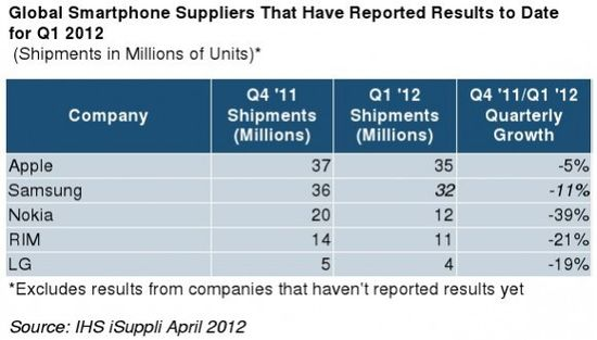 Global Smartphone Supplier  Unit Shipments in Millions - Q1 2012 With Comparison To Q4 2011 - IHS iSuppli April 2012