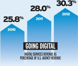 Advertising agencies are going digital.  In 2011, 28.0% of advertising agency revenues were from online ads, projected to grow to 30.3% in 2012