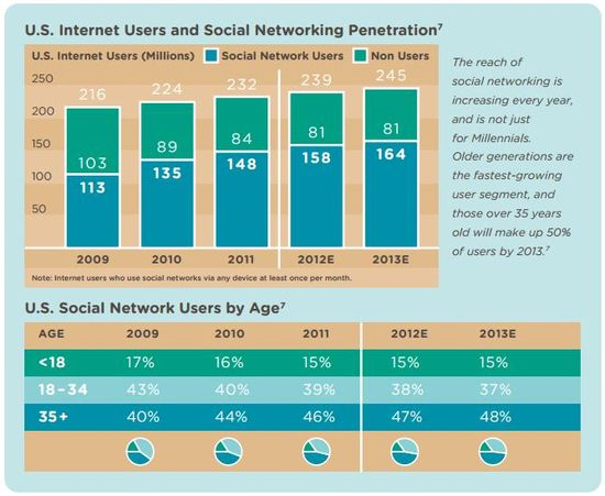 U.S. Internet Users and Social Networking Penetration and U.S. Social Network Users by Age - Years 2009 through 2011 With Forecasts for 2012 and 2013 - eMarketer