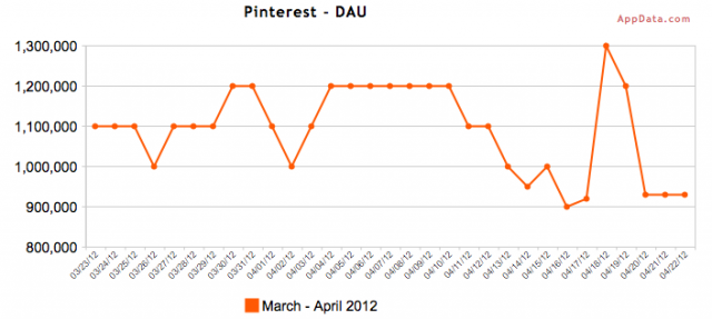 Pinterest Daily Average Users - March through April 2012 - AppData