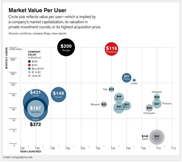 Market Value Per User - Computed by Dividing a Company's Market Capitalization by the Number of Monthly Active Users