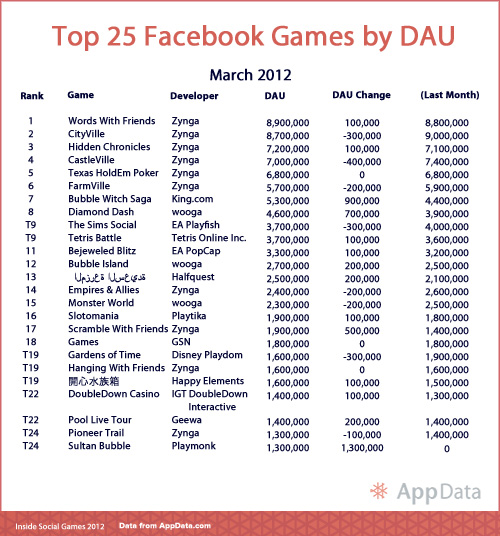 Top 25 Facebook Games - March 2012 - AppData.com - Inside Social Games