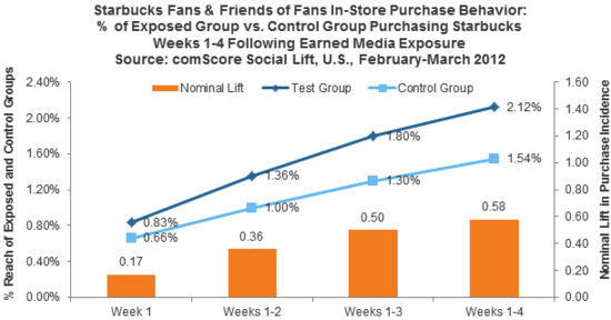 Starbucks Fans & Friends of Fans In-Store Purchase Behavior With and Without Earned Media Exposure - comSCORE Social Lift, U.S., February-March 2012