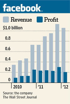 Facebook Quarterly Revenues and Profits - Years 2010, 2011 and Q1 2012 - WSJ