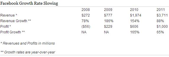 Facebook Revenues and Growth Rates - 2008 through 2011 - SEC S-1