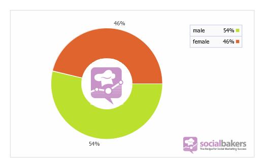 Male-Female User Ratio on Facebook in Japan - Socialbakers