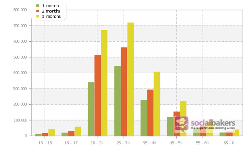 No of Facebook Users in Japan by Age Group - Socialbakers