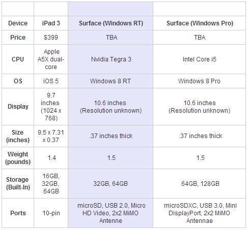 The new iPad vs Microsoft Surface (Windows RT) vs Microsoft Surface (Windows Pro)