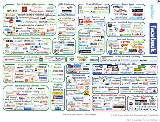 The Social Media Ecosystem